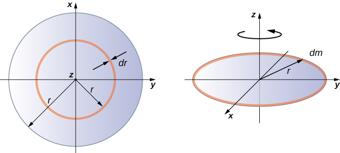 Figure shows a uniform thin disk of radius r that rotates about a Z axis that passes through its center.