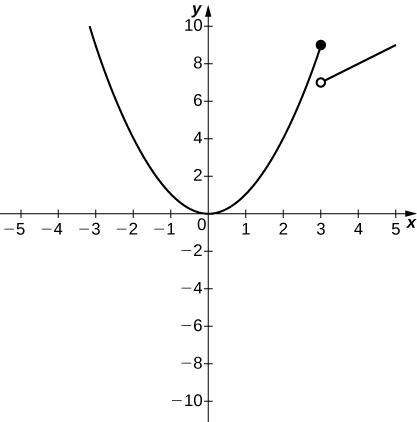The graph of a piecewise function with two segments. The first is the parabola x^2, which exists for x<=3. The vertex is at the origin, it opens upward, and there is a closed circle at the endpoint (3,9). The second segment is the line x+4, which is a linear function existing for x > 3. There is an open circle at (3, 7), and the slope is 1.