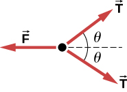 A free body diagram shows vector F pointing left, a vector T pointing right and up, forming an angle theta with the horizontal and another vector T pointing right and down, forming an angle theta with the horizontal.
