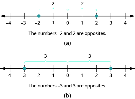 This figure shows two number lines. The first has points negative 2 and positive 2 labeled. Below the first line the statement is the numbers negative 2 and 2 are opposites. The second number line has the points negative 3 and 3 labeled. Below the number line is the statement negative 3 and 3 are opposites.
