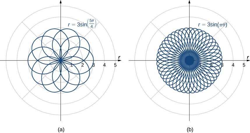This figure has two figures. The first is a rose with so many overlapping petals that there are a few patterns that develop, starting with a sharp 10 pointed star in the center and moving out to an increasingly rounded set of petals. The second figure is a rose with even more overlapping petals, so many so that it is impossible to tell what is happening in the center, but on the outer edges are a number of sharply rounded petals.