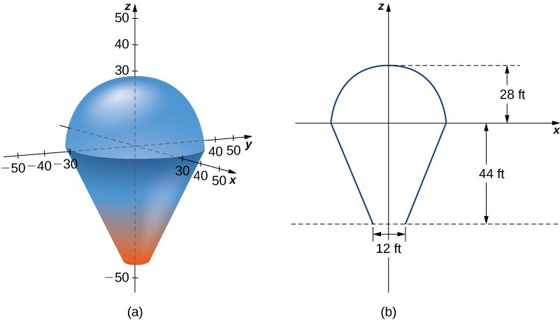This figure consists of two parts, a and b. Figure a shows a representation of a hot air balloon in xyz space as a half sphere on top of a frustrum of a cone. Figure b shows the dimensions, namely, the radius of the half sphere is 28 ft, the distance from the bottom to the top of the frustrum is 44 ft, and the diameter of the circle at the top of the frustrum is 12 ft.