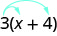 The expression is 3 open parentheses x plus 4 close parentheses. Two arrows originate from 3. One points to x, the other to 4.