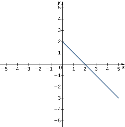 A graph of a decreasing linear function, with points (0,2), (1,1), (2,0), (3,-1), (4,-2), and so on for x >= 0.