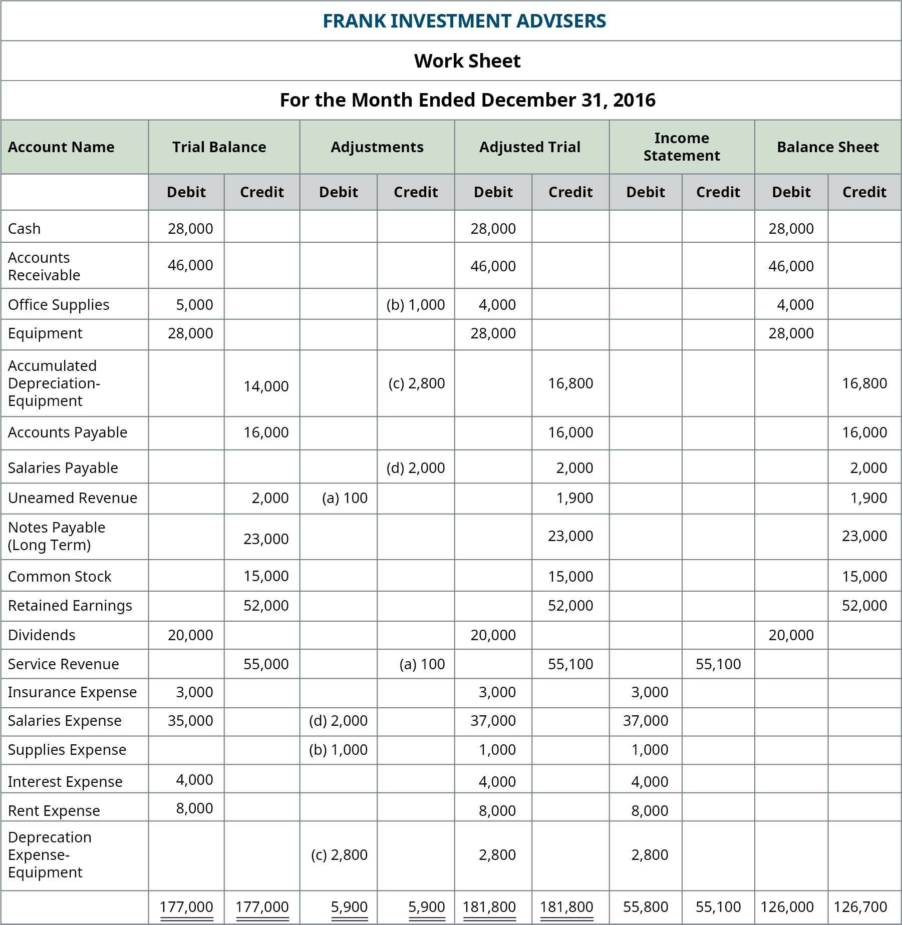 Frank Investment Advisers, Worksheet, December 31, 2016. Income Statement columns. Debit column: Insurance expense 3,000; Salaries expense 37,000, Supplies expense 1,000; Interest expense 4,000; Rent expense 8,000; Depreciation expense: equipment 2,800; total debit column 55,800. Credit column: Service revenue 55,100; total credit column 55,100. Balance Sheet columns. Debit column: Cash 28,000; Accounts receivable 46,000; Office supplies 4,000; Equipment 28,000; Dividends 20,000; total debit column 126,000. Credit column: Accumulated depreciation: equipment 16,800; Accounts payable 16,000; Salaries payable 2,000; Unearned revenue 1,900; Notes Payable (long term) 23,000; Common stock 15,000; Retained earnings 52,000; total credit column 126,700.