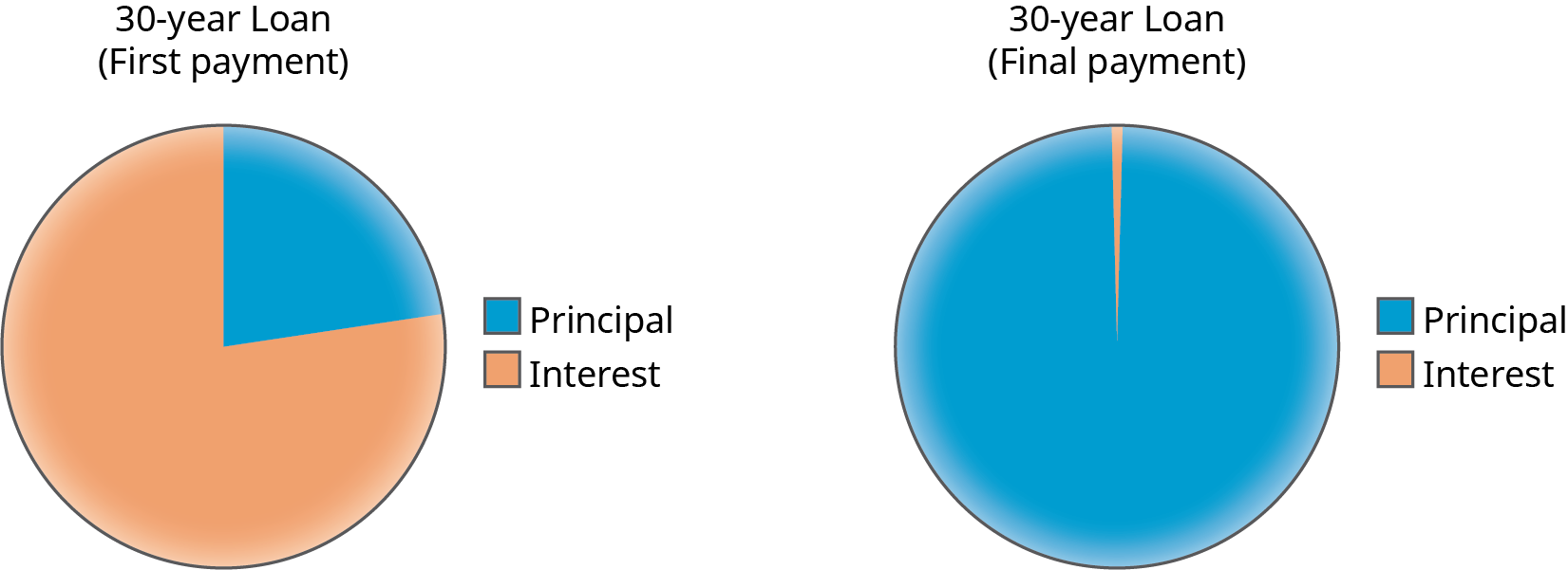 "Two pie charts showing the first and final payments on a 30-year loan. The pie chart on the left shows the first payment. A little over three quarters of the chart is ""Interest"" and the rest is ""Principal."" The pie chart on the right shows the final payment. The majority of the chart is ""Principal"" and a very small portion is ""Interest."""