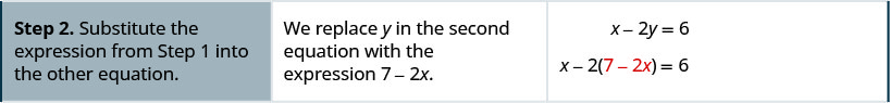 "The second row reads, ""Step 2. Substitute the expression from Step 1 into the other equation."" Then, ""We replace y in the second equation with the expression 7 – 2x."" It then shows the x – 2y = 6 becomes x – 2(7 – 2x) = 6."