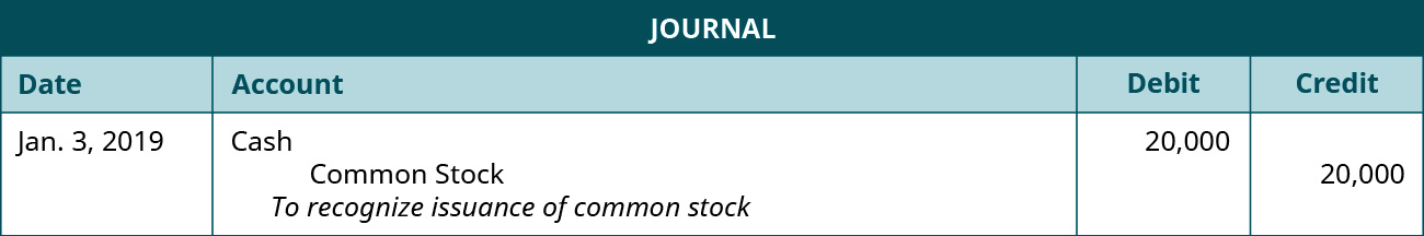 "A journal entry dated January 3, 2019. Debit Cash, 20,000. Credit Common Stock, 20,000. Explanation: ""To recognize issuance of common stock."""