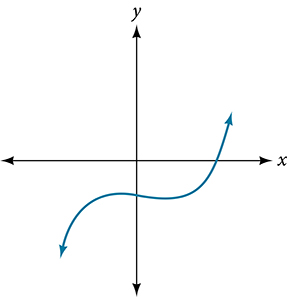 Graph of an odd-degree polynomial.