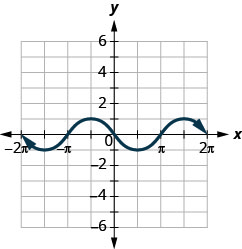 This figure has a wavy curved line graphed on the x y-coordinate plane. The x-axis runs from negative 2 times pi to 2 times pi. The y-axis runs from negative 6 to 6. The curved line segment goes through the points (negative 2 times pi, 0), (negative 3 divided by 2 times pi, negative 1), (negative pi, 0), (negative 1 divided by 2 times pi, 1), (0, 0), (1 divided by 2 times pi, negative 1), (pi, 0), (3 divided by 2 times pi, 1), and (2 times pi, 0). The points (negative 3 divided by 2 times pi, negative 1) and (1 divided by 2 times pi, negative 1) are the lowest points on the graph. The points (negative 1 divided by 2 times pi, 1) and (3 divided by 2 times pi, 1) are the highest points on the graph. The pattern extends infinitely to the left and right.