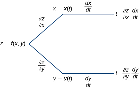 A diagram that starts with z = f(x, y). Along the first branch, it is written ∂z/∂x, then x = x(t), then dx/dt, then t, and finally it says ∂z/∂x dx/dt. Along the other branch, it is written ∂z/∂y, then y = y(t), then dy/dt, then t, and finally it says ∂z/∂y dy/dt.