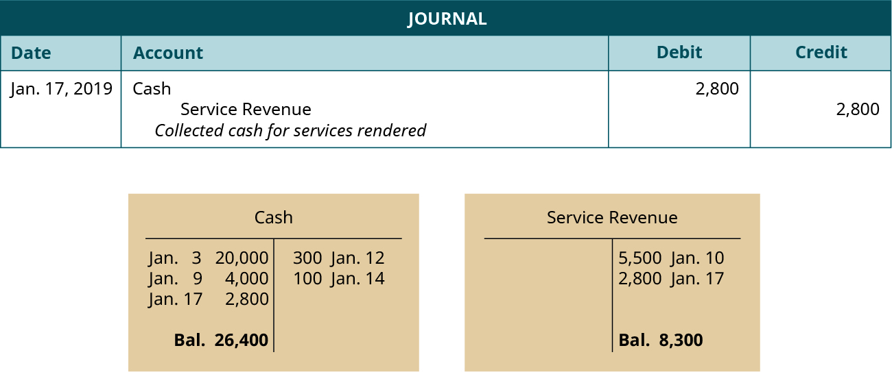 "A journal entry dated January 17, 2019. Debit Cash, 2,800. Credit Service Revenue, 2,800. Explanation: ""Collected cash for services rendered."" Below the journal entry are two T-accounts. The left account is labeled Cash, with a debit entry dated January 3 for 20,000, a debit entry dated January 9 for 4,000, a debit entry dated January 17 for 2,800, a credit entry dated January 12 for 300, a credit entry dated January 14 for 100, and a balance of 26,400. The right account is labeled Service Revenue, with a credit entry dated January 10 for 5,500, a credit entry dated January 17 for 2,800, and a balance of 8,300."