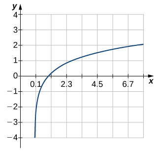 An image of a graph. The x axis runs from 0 to 7 and the y axis runs from -4 to 4. The graph is of a function that is always increasing. There is an approximate x intercept at the point (1, 0) and no y intercept shown.