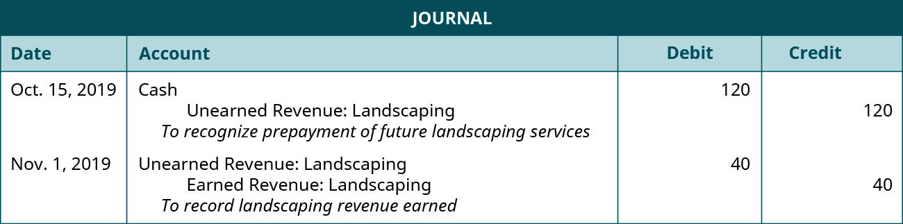 "The first journal entry is made on October 15 in 2019 and shows a Debit to Cash for $120, and a credit to unearned landscape revenue for $120, with the note ""to recognize prepayment of future landscaping services."" The second journal entry is made on November 1 in 2019 and shows a debit to unearned landscape revenue for $40, and a credit to Landscaping revenue earned for $40, with the note ""to record landscaping revenue earned."""