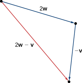 "This figure is a triangle formed by having vector 2w on one side and vector -v adjacent to 2w. The terminal point of 2w is the initial point of -v. The third side is labeled ""2w – v."""