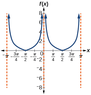 A graph of the absolute value of the cotangent function. Range is 0 to infinity.