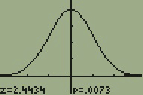 The display of a T I 83 calculator is shown. The display is a bell shaped curve of normal distribution. The vertical axis has four tickmarks evenly spaced out and the top of the bell curve is at the fourth tick mark. The horizontal axis has two tick marks on each side of the bell curve. The area to the right of the second tick mark on the right portion of the curve is shaded. At the bottom of the display it is shown that t equals 2.4434 and that p equals .0073.