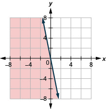 The figure has a straight line graphed on the x y-coordinate plane. The x-axis runs from negative 8 to 8. The y-axis runs from negative 8 to 8. The line goes through the points (negative 1, 5), (0, 0), and (1, negative 5). The line divides the coordinate plane into two halves. The bottom left half and the line are colored red to indicate that this is the solution set.