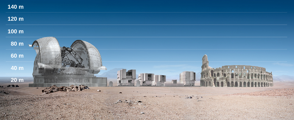 The European Extremely Large Telescope, European Very Large Telescope, and the Roman Colosseum. This artist's rendering compares the size of the European Extremely Large Telescope (E-ELT, left) with the four 8-meter telescopes of the European Very Large Telescope (VLT, center) and with the Colosseum in Rome (right). Both telescopes cover about the same area as the Colosseum, but the E-ELT is the tallest of the three structures. The vertical scale at left gives the height in meters, starting with 20 near the bottom to 140 at the top, in 20 meter increments. The dome of the E-ELT is about 100 meters tall.