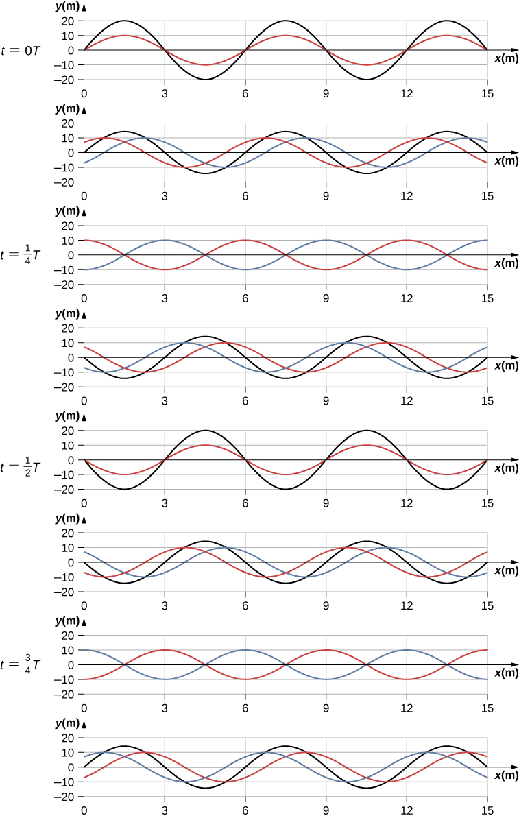 Figure shows 8 time snapshots of two identical sine waves and a resultant wave, taken at intervals of 1 by 8 T. At t=0T and t = half T the two sine waves are in phase and the resultant wave has twice the amplitude of the two individual waves. At t = 1 by 4 T and t = 3 by 4 T, the two sine waves are opposite in phase and there is no resultant wave present.