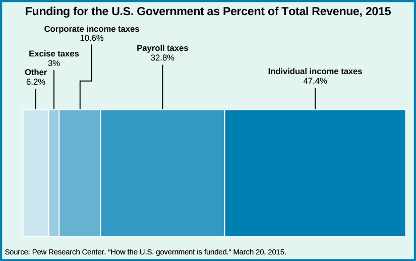 "A chart titled ""Funding for the U.S. Government as % of Total Revenue, 2015"". From left to right, ""Other, 6.2%"", ""Excise taxes, 3%"", ""Corporate income taxes, 10.6%"", ""Payroll taxes, 32.8%"", and ""Individual income taxes, 47.4%"". At the bottom of the chart, a source is listed: ""Pew Research Center. ""How the U.S. government is funded."" March 20, 2015.""."