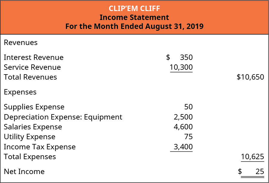 Clip'em Cliff, Income Statement, For the Month Ended August 31, 2019. Revenues: Interest revenue $350, Service Revenue 10,300. Total Revenues $10,650. Expenses: Supplies Expense 50, Depreciation Expense: Equipment 2,500, Salaries Expense 4,600, Utilities Expense 75, Income Tax Expense 3,400. Total Expenses 10,625. Net Income $25.