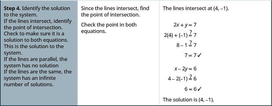 "The fourth row reads, ""Step 4. Identify the solution to the system. If the lines intersect, identify the point of intersection. Check to make sure it is a solution to both equations. This is the solution to the system. If the lines are parallel, the system has no solution. If the lines are the same, the system has an infinite number of solutions."" Then it reads, ""Since the lines intersect, find the point of intersection. Check the point in both equations."" Finally it reads, ""The lines intersect at (4, -1). It then uses substitution to show that, ""The solution is (4, -1)."""