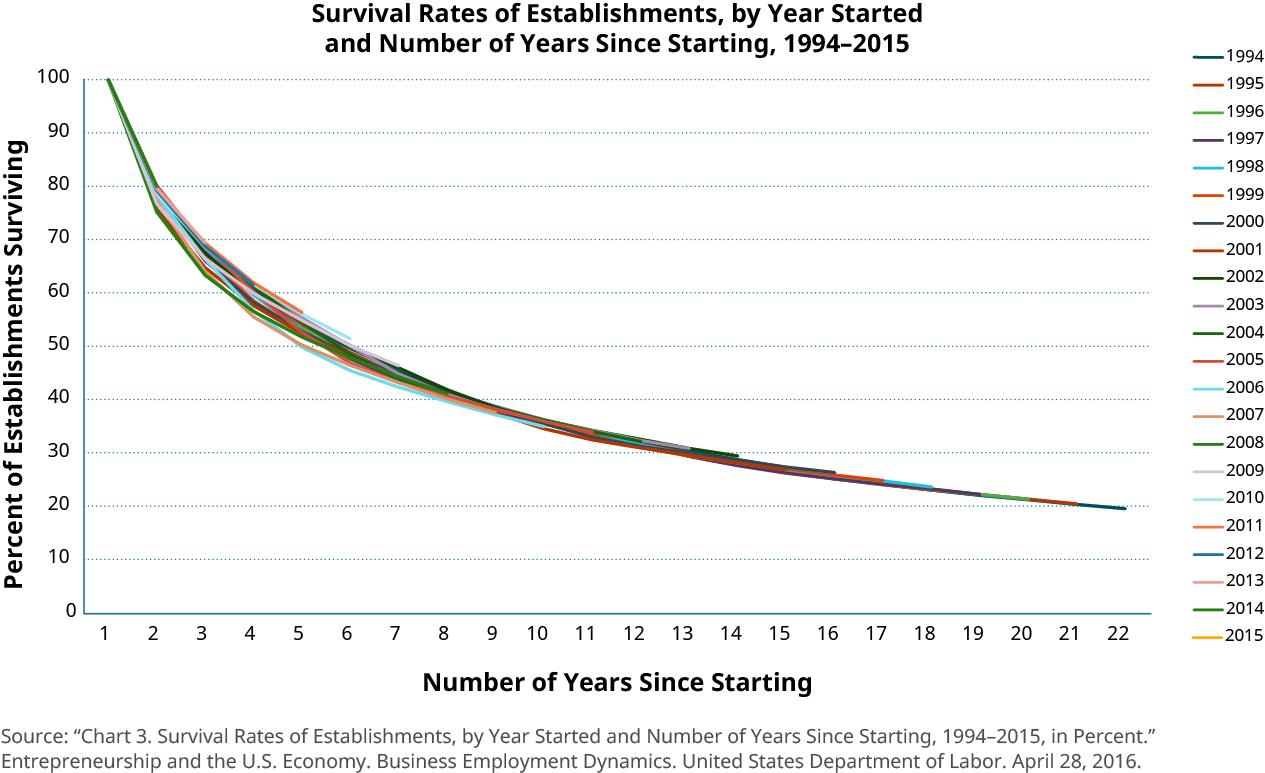 Graph of the survival rates of establishments, by year started and number of years since starting, from 1994 to 2015. There is a sharp decrease within the first 5 years, followed by a slower drop. Even at 22 years, survival is still dropping. Source: U.S. Bureau of Labor Statistics.