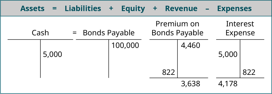 Assets equals Liabilites plus Equity plus Revenue minus Expenses; T account for Cash showing 104,460 on the debit side, 5,000 on the credit side and a debit balance of 99,460 equals T account for Bonds Payable showing 100,000 on the credit side plus the Premium on Bonds Payable T account showing 4,460 on the credit side, 822 on the debit side and a 3,638 balance minus the Interest Expense T account with 5,000 on the debit side and 822 on the credit side with a 4,178 debit balance.