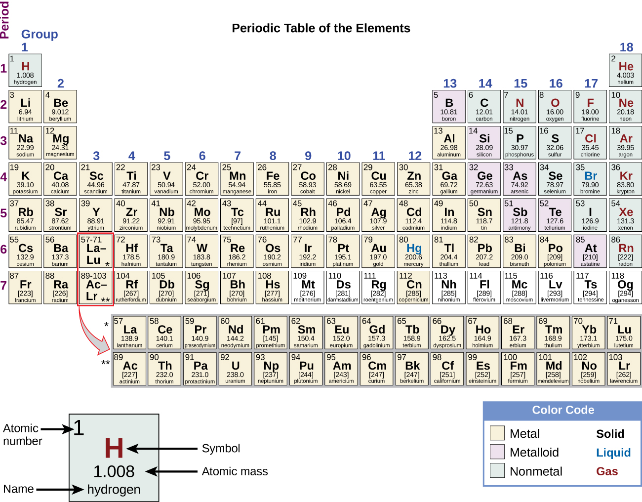 "The Periodic Table of Elements is shown. The 18 columns are labeled ""Group"" and the 7 rows are labeled ""Period."" Below the table to the right is a box labeled ""Color Code"" with different colors for metals, metalloids, and nonmetals, as well as solids, liquids, and gases. To the left of this box is an enlarged picture of the upper-left most box on the table. The number 1 is in its upper-left hand corner and is labeled ""Atomic number."" The letter ""H"" is in the middle in red indicating that it is a gas. It is labeled ""Symbol."" Below that is the number 1.008 which is labeled ""Atomic Mass."" Below that is the word hydrogen which is labeled ""name."" The color of the box indicates that it is a nonmetal. Each element will be described in this order: atomic number; name; symbol; whether it is a metal, metalloid, or nonmetal; whether it is a solid, liquid, or gas; and atomic mass. Beginning at the top left of the table, or period 1, group 1, is a box containing ""1; hydrogen; H; nonmetal; gas; and 1.008."" There is only one other element box in period 1, group 18, which contains ""2; helium; H e; nonmetal; gas; and 4.003."" Period 2, group 1 contains ""3; lithium; L i; metal; solid; and 6.94"" Group 2 contains ""4; beryllium; B e; metal; solid; and 9.012."" Groups 3 through 12 are skipped and group 13 contains ""5; boron; B; metalloid; solid; 10.81."" Group 14 contains ""6; carbon; C; nonmetal; solid; and 12.01."" Group 15 contains ""7; nitrogen; N; nonmetal; gas; and 14.01."" Group 16 contains ""8; oxygen; O; nonmetal; gas; and 16.00."" Group 17 contains ""9; fluorine; F; nonmetal; gas; and 19.00."" Group 18 contains ""10; neon; N e; nonmetal; gas; and 20.18."" Period 3, group 1 contains ""11; sodium; N a; metal; solid; and 22.99."" Group 2 contains ""12; magnesium; M g; metal; solid; and 24.31."" Groups 3 through 12 are skipped again in period 3 and group 13 contains ""13; aluminum; A l; metal; solid; and 26.98."" Group 14 contains ""14; silicon; S i; metalloid; solid; and 28.09."" Group 15 contains ""15; phosphorous; P; nonmetal; solid; and 30.97."" Group 16 contains ""16; sulfur; S; nonmetal; solid; and 32.06."" Group 17 contains ""17; chlorine; C l; nonmetal; gas; and 35.45."" Group 18 contains ""18; argon; A r; nonmetal; gas; and 39.95."" Period 4, group 1 contains ""19; potassium; K; metal; solid; and 39.10."" Group 2 contains ""20; calcium; C a; metal; solid; and 40.08."" Group 3 contains ""21; scandium; S c; metal; solid; and 44.96."" Group 4 contains ""22; titanium; T i; metal; solid; and 47.87."" Group 5 contains ""23; vanadium; V; metal; solid; and 50.94."" Group 6    contains ""24; chromium; C r; metal; solid; and 52.00."" Group 7 contains ""25; manganese; M n; metal; solid; and 54.94."" Group 8 contains ""26; iron; F e; metal; solid; and 55.85."" Group 9 contains ""27; cobalt; C o; metal; solid; and 58.93."" Group 10 contains ""28; nickel; N i; metal; solid; and 58.69."" Group 11 contains ""29; copper; C u; metal; solid; and 63.55."" Group 12 contains ""30; zinc; Z n; metal; solid; and 65.38."" Group 13 contains ""31; gallium; G a; metal; solid; and 69.72."" Group 14 contains ""32; germanium; G e; metalloid; solid; and 72.63."" Group 15 contains ""33; arsenic; A s; metalloid; solid; and 74.92."" Group 16 contains ""34; selenium; S e; nonmetal; solid; and 78.97."" Group 17 contains ""35; bromine; B r; nonmetal; liquid; and 79.90."" Group 18 contains ""36; krypton; K r; nonmetal; gas; and 83.80."" Period 5, group 1 contains ""37; rubidium; R b; metal; solid; and 85.47."" Group 2 contains ""38; strontium; S r; metal; solid; and 87.62."" Group 3 contains ""39; yttrium; Y; metal; solid; and 88.91."" Group 4 contains ""40; zirconium; Z r; metal; solid; and 91.22."" Group 5 contains ""41; niobium; N b; metal; solid; and 92.91."" Group 6 contains ""42; molybdenum; M o; metal; solid; and 95.95."" Group 7 contains ""43; technetium; T c; metal; solid; and 97."" Group 8 contains ""44; ruthenium; R u; metal; solid; and 101.1."" Group 9 contains ""45; rhodium; R h; metal; solid; and 102.9."" Group 10 contains ""46; palladium; P d; metal; solid; and 106.4."" Group 11 contains ""47; silver; A g; metal; solid; and 107.9."" Group 12 contains ""48; cadmium; C d; metal; solid; and 112.4."" Group 13 contains ""49; indium; I n; metal; solid; and 114.8."" Group 14 contains ""50; tin; S n; metal; solid; and 118.7."" Group 15 contains ""51; antimony; S b; metalloid; solid; and 121.8."" Group 16 contains ""52; tellurium; T e; metalloid; solid; and 127.6."" Group 17 contains ""53; iodine; I; nonmetal; solid; and 126.9."" Group 18 contains ""54; xenon; X e; nonmetal; gas; and 131.3."" Period 6, group 1 contains ""55; cesium; C s; metal; solid; and 132.9."" Group 2 contains ""56; barium; B a; metal; solid; and 137.3."" Group 3 breaks the pattern. The box has a large arrow pointing to a row of elements below the table with atomic numbers ranging from 57-71. In sequential order by atomic number, the first box in this row contains ""57; lanthanum; L a; metal; solid; and 138.9."" To its right, the next is ""58; cerium; C e; metal; solid; and 140.1."" Next is ""59; praseodymium; P r; metal; solid; and 140.9."" Next is ""60; neodymium; N d; metal; solid; and 144.2."" Next is ""61; promethium; P m; metal; solid; and 145."" Next is ""62; samarium; S m; metal; solid; and 150.4."" Next is ""63; europium; E u; metal; solid; and 152.0."" Next is ""64; gadolinium; G d; metal; solid; and 157.3."" Next is ""65; terbium; T b; metal; solid; and 158.9."" Next is ""66; dysprosium; D y; metal; solid; and 162.5."" Next is ""67; holmium; H o; metal; solid; and 164.9."" Next is ""68; erbium; E r; metal; solid; and 167.3."" Next is ""69; thulium; T m; metal; solid; and 168.9."" Next is ""70; ytterbium; Y b; metal; solid; and 173.1."" The last in this special row is ""71; lutetium; L u; metal; solid; and 175.0."" Continuing in period 6, group 4 contains ""72; hafnium; H f; metal; solid; and 178.5."" Group 5 contains ""73; tantalum; T a; metal; solid; and 180.9."" Group 6 contains ""74; tungsten; W; metal; solid; and 183.8."" Group 7 contains ""75; rhenium; R e; metal; solid; and 186.2."" Group 8 contains ""76; osmium; O s; metal; solid; and 190.2."" Group 9 contains ""77; iridium; I r; metal; solid; and 192.2."" Group 10 contains ""78; platinum; P t; metal; solid; and 195.1."" Group 11 contains ""79; gold; A u; metal; solid; and 197.0."" Group 12 contains ""80; mercury; H g; metal; liquid; and 200.6."" Group 13 contains ""81; thallium; T l; metal; solid; and 204.4."" Group 14 contains ""82; lead; P b; metal; solid; and 207.2."" Group 15 contains ""83; bismuth; B i; metal; solid; and 209.0."" Group 16 contains ""84; polonium; P o; metal; solid; and 209."" Group 17 contains ""85; astatine; A t; metalloid; solid; and 210."" Group 18 contains ""86; radon; R n; nonmetal; gas; and 222."" Period 7, group 1 contains ""87; francium; F r; metal; solid; and 223."" Group 2 contains ""88; radium; R a; metal; solid; and 226."" Group 3 breaks the pattern much like what occurs in period 6. A large arrow points from the box in period 7, group 3 to a special row containing the elements with atomic numbers ranging from 89-103, just below the row which contains atomic numbers 57-71. In sequential order by atomic number, the first box in this row contains ""89; actinium; A c; metal; solid; and 227."" To its right, the next is ""90; thorium; T h; metal; solid; and 232.0."" Next is ""91; protactinium; P a; metal; solid; and 231.0."" Next is ""92; uranium; U; metal; solid; and 238.0."" Next is ""93; neptunium; N p; metal; solid; and N p."" Next is ""94; plutonium; P u; metal; solid; and 244."" Next is ""95; americium; A m; metal; solid; and 243."" Next is ""96; curium; C m; metal; solid; and 247."" Next is ""97; berkelium; B k; metal; solid; and 247."" Next is ""98; californium; C f; metal; solid; and 251."" Next is ""99; einsteinium; E s; metal; solid; and 252."" Next is ""100; fermium; F m; metal; solid; and 257."" Next is ""101; mendelevium; M d; metal; solid; and 258."" Next is ""102; nobelium; N o; metal; solid; and 259."" The last in this special row is ""103; lawrencium; L r; metal; solid; and 262."" Continuing in period 7, group 4 contains ""104; rutherfordium; R f; metal; solid; and 267."" Group 5 contains ""105; dubnium; D b; metal; solid; and 270."" Group 6 contains ""106; seaborgium; S g; metal; solid; and 271."" Group 7 contains ""107; bohrium; B h; metal; solid; and 270."" Group 8 contains ""108; hassium; H s; metal; solid; and 277."" Group 9 contains ""109; meitnerium; M t; not indicated; solid; and 276."" Group 10 contains ""110; darmstadtium; D s; not indicated; solid; and 281."" Group 11 contains ""111; roentgenium; R g; not indicated; solid; and 282."" Group 12 contains ""112; copernicium; C n; metal; liquid; and 285."" Group 13 contains ""113; ununtrium; U u t; not indicated; solid; and 285."" Group 14 contains ""114; flerovium; F l; not indicated; solid; and 289."" Group 15 contains ""115; ununpentium; U u p; not indicated; solid; and 288."" Group 16 contains ""116; livermorium; L v; not indicated; solid; and 293."" Group 17 contains ""117; ununseptium; U u s; not indicated; solid; and 294."" Group 18 contains ""118; ununoctium; U u o; not indicated; solid; and 294."""