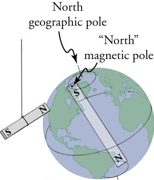 Earth depicted as a giant bar magnet whose magnetic north pole is at its geographic South Pole and vice versa.