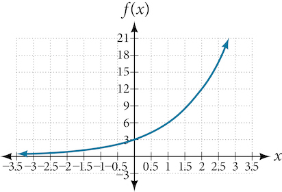 Graph of an increasing exponential function with notable points at (0, 3) and (2, 12).