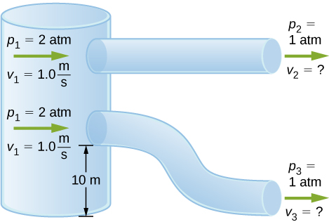 Figure is the schematic drawing of two pipes of equal and constant diameter. They are open to the atmosphere at one side and are connected to a tank filled with the water at another side. The connection for a bottom pipe is 10 meter above the ground.