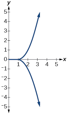 Graph of a relation.