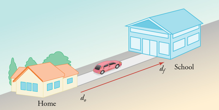 A drawing is shown of a house on the left facing a school on the right. A vector between points from the house to the school is labeled d o on the left and d f on the right. A car is shown driving from the house to the school.