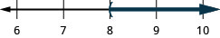 This figure is a number line ranging from 6 to 10 with tick marks for each integer. The inequality c is greater than 8 is graphed on the number line, with an open parenthesis at c equals 8, and a dark line extending to the right of the parenthesis.