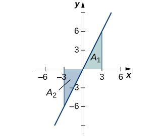 A graph of an increasing line over [-6, 6] going through the origin and (-3, -6) and (3,6). The area under the line in quadrant one over [0,3] is shaded blue and labeled A1, and the area above the line in quadrant three over [-3,0] is shaded blue and labeled A2.