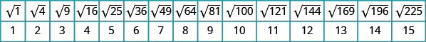 A table is shown with 2 columns. The first column contains the values: square root of 1, square root of 4, square root of 9, square root of 16, square root of 25, square root of 36, square root of 49, square root of 64, square root of 81, square root of 100, square root of 121, square root of 144, square root of 169, square root of 196, and square root of 225. The second column contains the values: 1, 2, 3, 4, 5, 6, 7, 8, 9, 10, 11, 12, 13, 14, and 15.