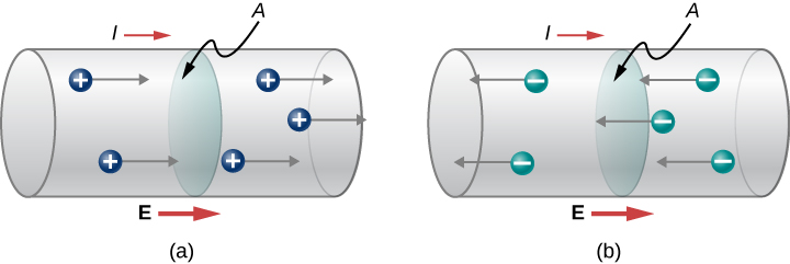 Picture A is a schematic drawing of positive charges flowing from left to right through the wire with the cross-sectional area A. Picture B is a schematic drawing of negative charges flowing from right to left through the wire with the cross-sectional area A.
