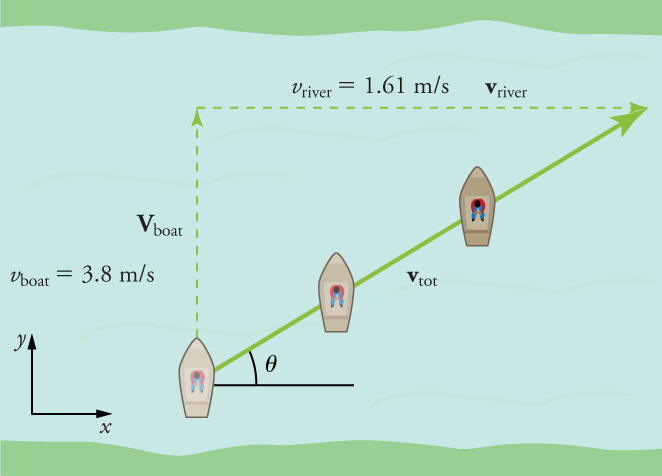 A river is shown with a boat traveling across it. Three images of the boat are shown to indicate the boat's motion in diagonal path across the river from the bottom left to the upper right corner. Three vectors are drawn to form a right triangle. The hypotenuse intersects the path of the boat and is labeled V tot. The left leg of the triangle is labeled V boat, three point eight meters per second. The upper leg of the triangle is labeled V river at one point six one meters per second. An x-y axis is in the bottom left corner for reference.