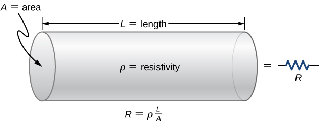Picture is a schematic drawing of a resistor. It is a uniform cylinder of length L and cross-sectional area A.
