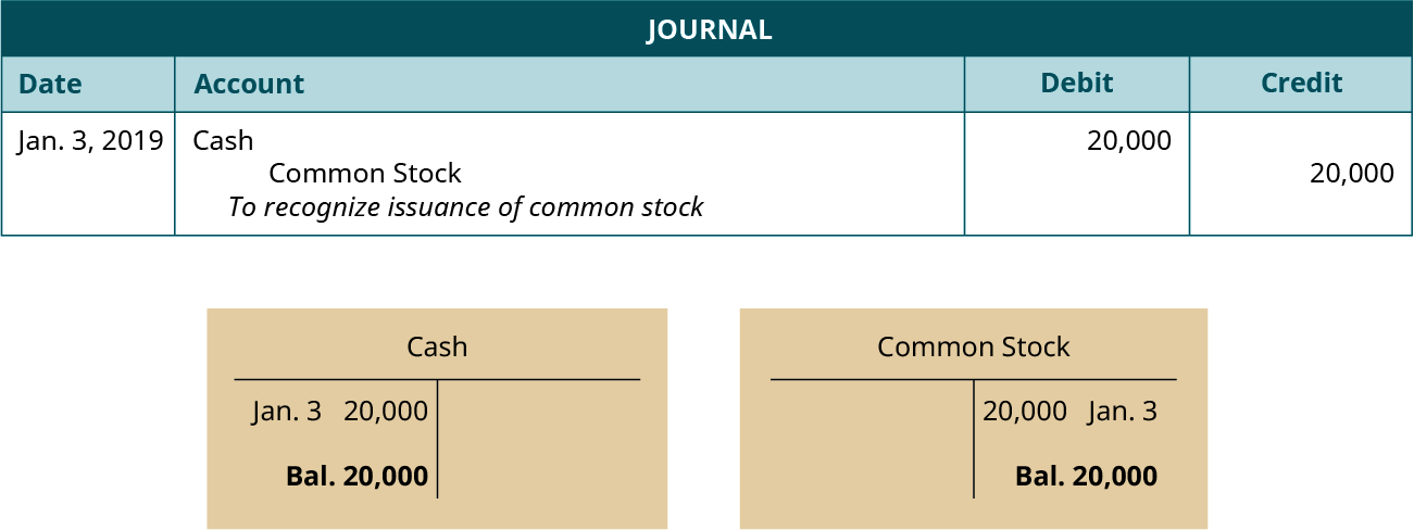 "A journal entry dated January 3, 2019. Debit Cash, 20,000. Credit Common Stock, 20,000. Explanation: ""To recognize issuance of common stock."" Below the journal entry are two T-accounts. The left account is labeled Cash, with a debit entry dated January 3 for 20,000, and a balance of 20,000. The right account is labeled Common Stock, with a credit entry dated January 3 for 20,000, and a balance of 20,000."