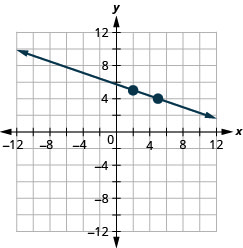 This figure shows the graph of a straight line on the x y-coordinate plane. The x-axis runs from negative 12 to 12. The y-axis runs from negative 12 to 12. The line goes through the points (2, 5) and (5, 4).