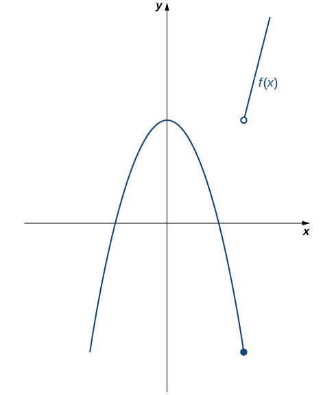 A graph of the given piecewise function, which has two parts. The first is a downward opening parabola which is symmetric about the y axis. Its vertex is on the y axis, greater than zero. There is a closed circle on the parabola for x=3. The second part is an increasing linear function in the first quadrant, which exists for values of x > 3. There is an open circle at the end of the line where x would be 3.