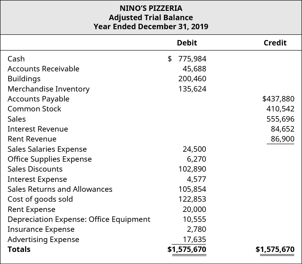 Nino's Pizzeria Adjusted Trial Balance for December 31, 2019. Debits or Credits, showing Cash: $775,984 credit; Accounts Receivable: $45,688 debit; Buildings: $200,460 debit; Merchandise Inventory: $135,624 debit; Accounts Payable: $437,880 credit; Common Stock: $410,542 credit; Sales: $555,696 credit; Interest Revenue: $84,652 credit; Rent Revenue: $86,900 credit; Sales Salaries Expense: $24,500 debit; Office Supplies Expense: $6,270 debit; Sales Discounts: $102,890 debit; Interest Expense: $4,577 debit; Sales Returns and Allowances: $105,854 debit; Cost of Goods Sold: $122,853; Rent Expense: $20,000; Depreciation Expense: Office Equipment: $10,555 debit; Insurance Expense: $2,780 debit; and Advertising Expense: $17,635 debit, for a debit total of $1,575,670 and a credit total of $1,575,670.