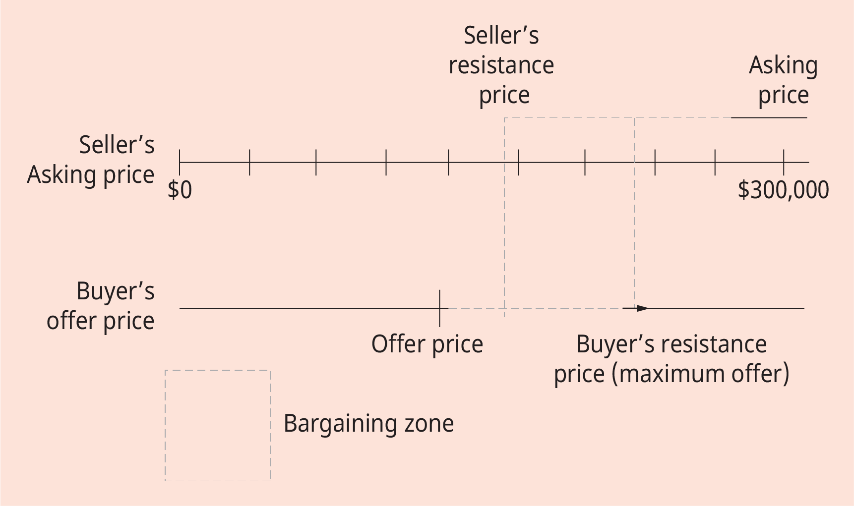 An illustration depicting the distributive bargaining in buying a home.