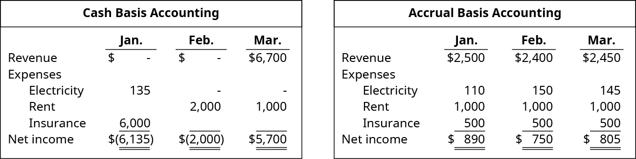 Cash Basis Accounting. January: Revenue 0, Expenses: Electricity 135, Insurance 6,000, Net Income (6,135). February: Revenue 0, Expenses: Rent 2,000, Net Income (2,000). March: Revenue 6,700, Expenses: Rent 1,000, Net Income 5,700. Accrual Basis Accounting. January: Revenue 2,500, Expenses: Electricity 110, Rent 1,000, Insurance 500. Net income 890. February: Revenue 2,400, Expenses: Electricity 150, Rent 1,000, Insurance 500. Net income 750. March: Revenue 2,450, Expenses: Electricity 145, Rent 1,000, Insurance 500. Net income 805.