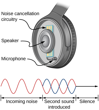 Top picture is a drawing of the headphone that consists of a speaker surrounded by the noise cancellation circuitry and a microphone next to it. Bottom picture shows a sinusoidal wave of the incoming noise that destructively overlaps with the second sound wave resulting in silence.