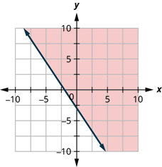 This figure has the graph of a straight dashed line on the x y-coordinate plane. The x and y axes run from negative 10 to 10. A straight dashed line is drawn through the points (0, negative 3), (3, negative 5), and (negative 2, 0). The line divides the x y-coordinate plane into two halves. The top right half is shaded red to indicate that this is where the solutions of the inequality are.