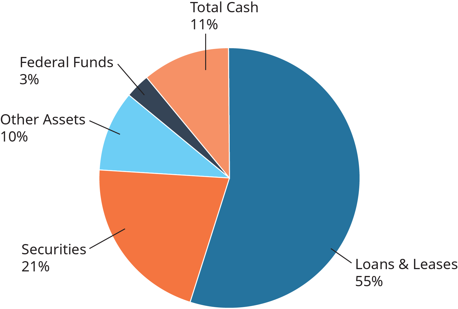 A pie chart is shown. The sections and percentages are as follows. Total cash, 11 percent. Federal funds, 3 percent. Other assets, 10 percent. Securities, 21 percent. Loans and leases, 55 percent.